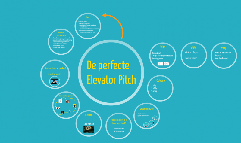 Powershot Elevator Pitch